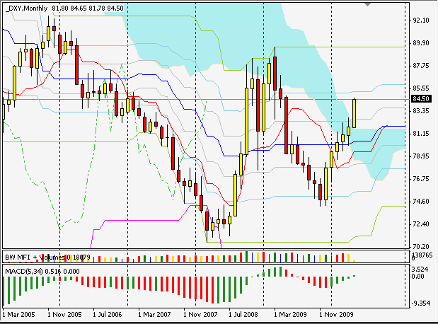индекс DXY silver-channels