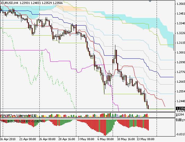 EURUSD silver-channels