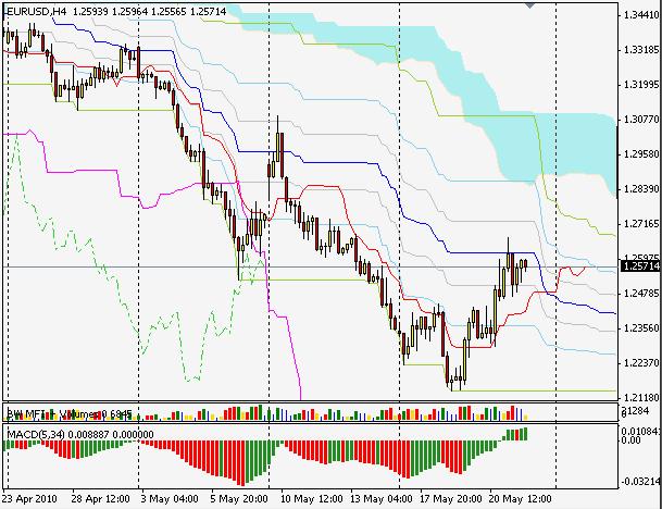 EURUSD h4 silver-channels