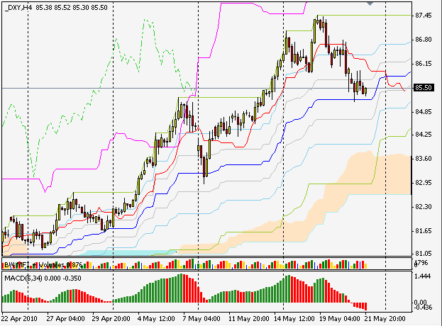 DXY h4 silver-channels