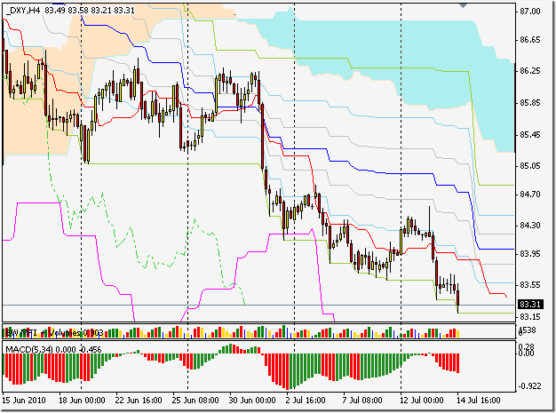 Индекс доллара DXY h4 по silver-channels