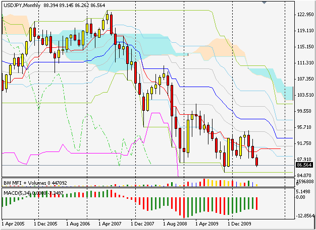 Forex USDJPY monthly silver-channels