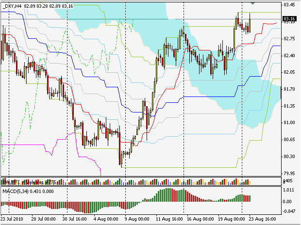 индекс доллара DXY h4 silver-channels