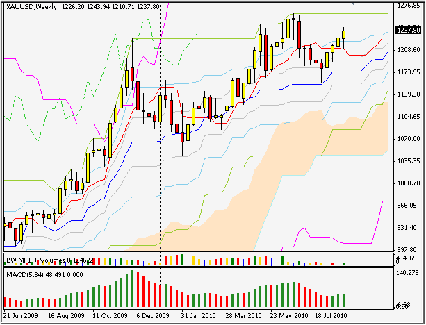 XAUUSD weekly silver-channels