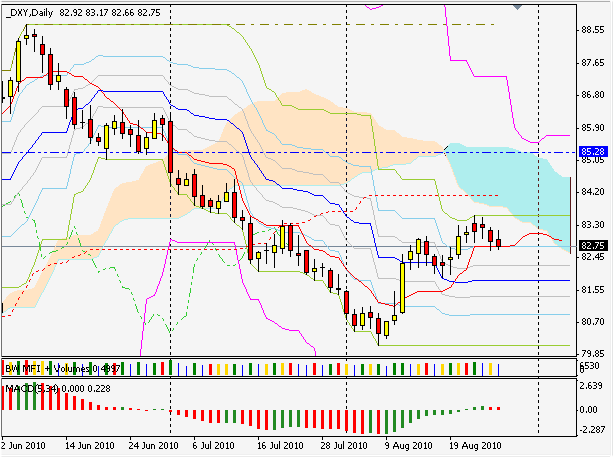 индекс доллара DXY daily silver-channels