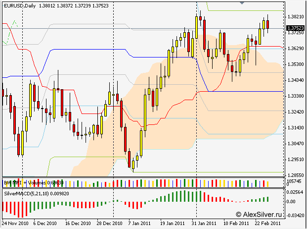 EURUSD daily21 silver-channels
