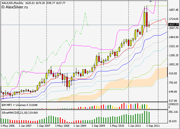 золото на споте XAUUSD monthly silver-channels